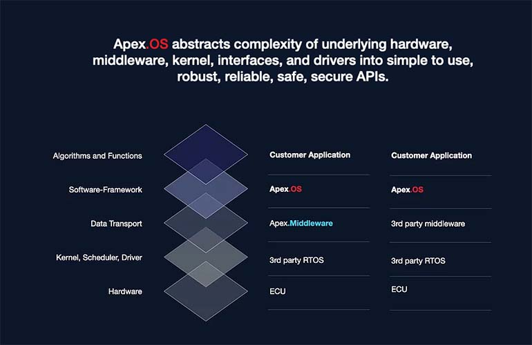 APEX OS feature list