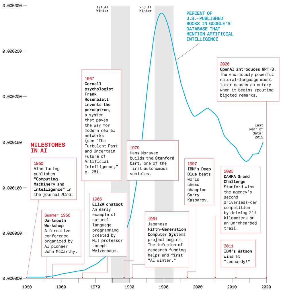A chart of Milestones in AI from 1950 to 2020.